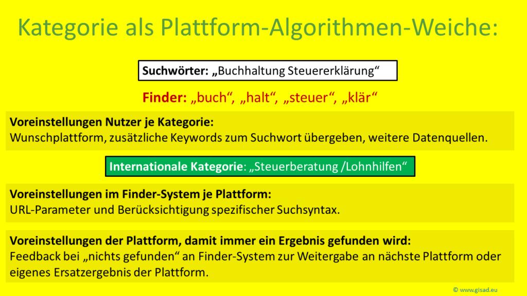 Such-Plattform-Weiche