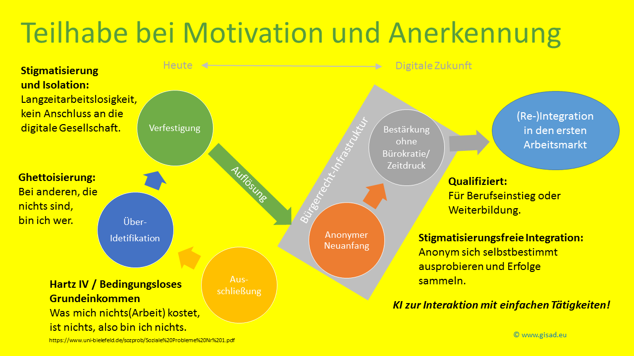 Teilhabe mit Motivation