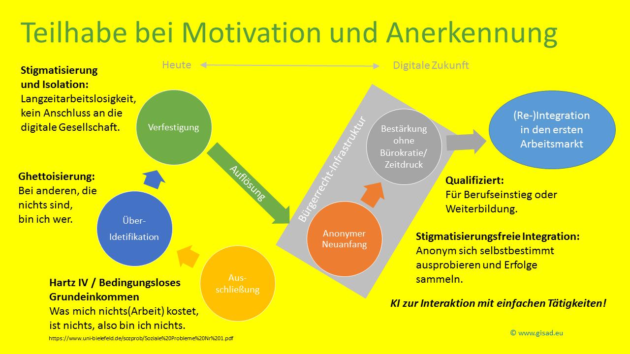 Teilhabe mit Motivation