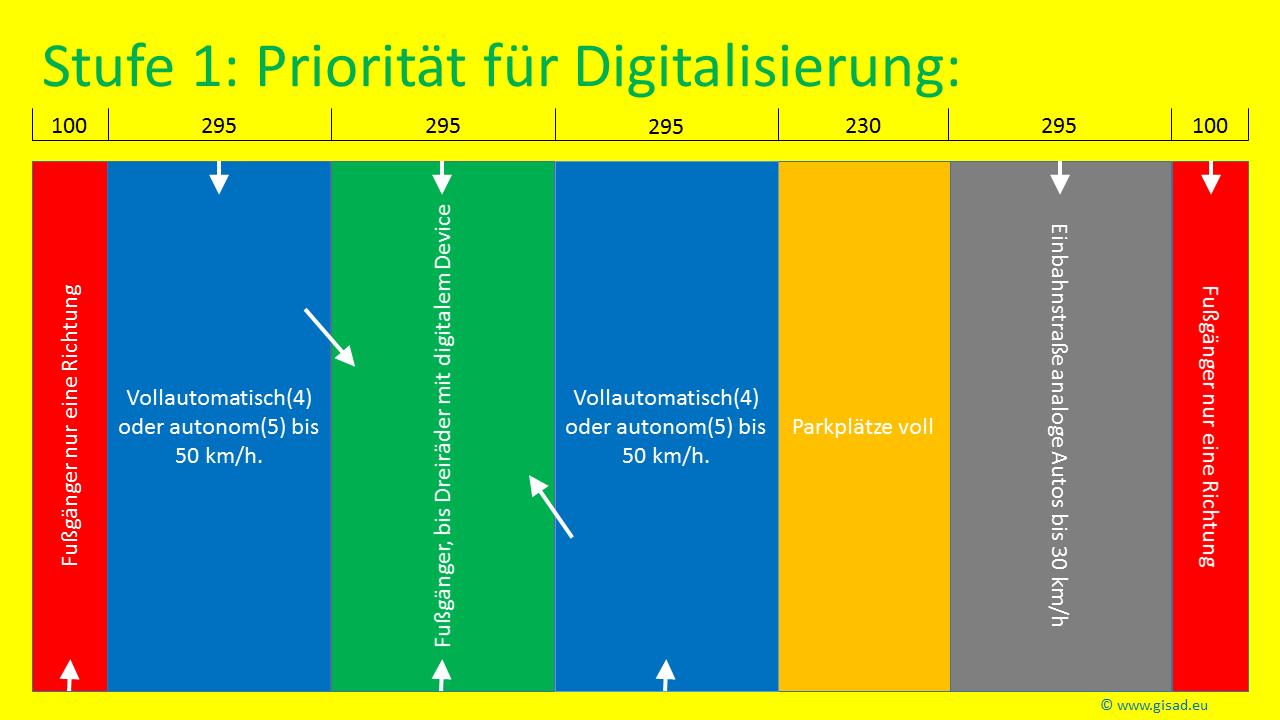 Digitale und analoge Welt nebeneinander!