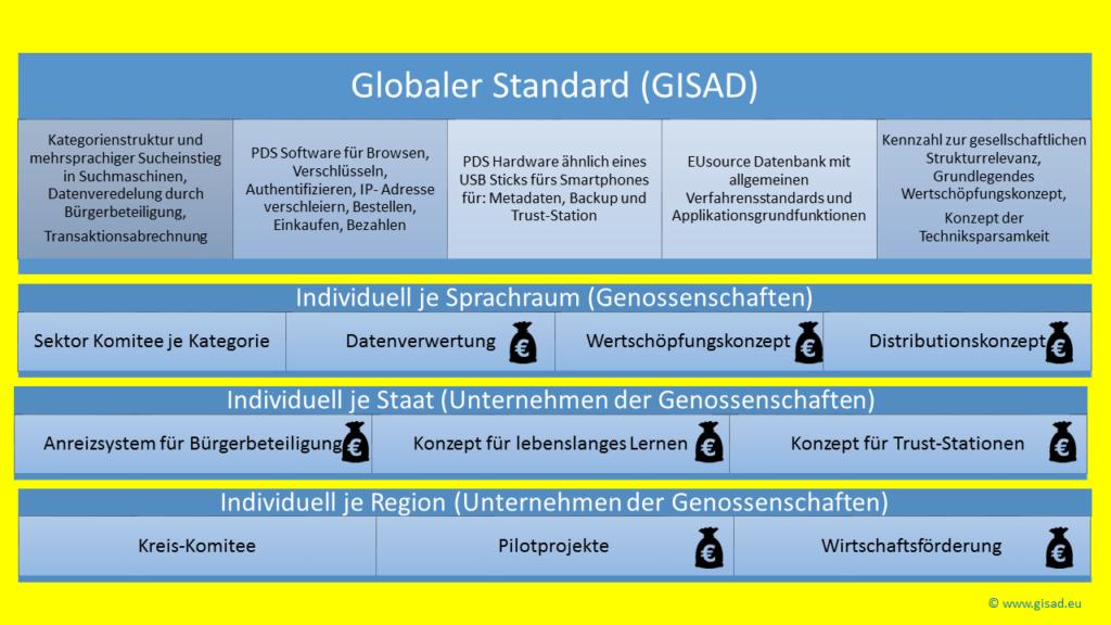 Globale GISAD Standards